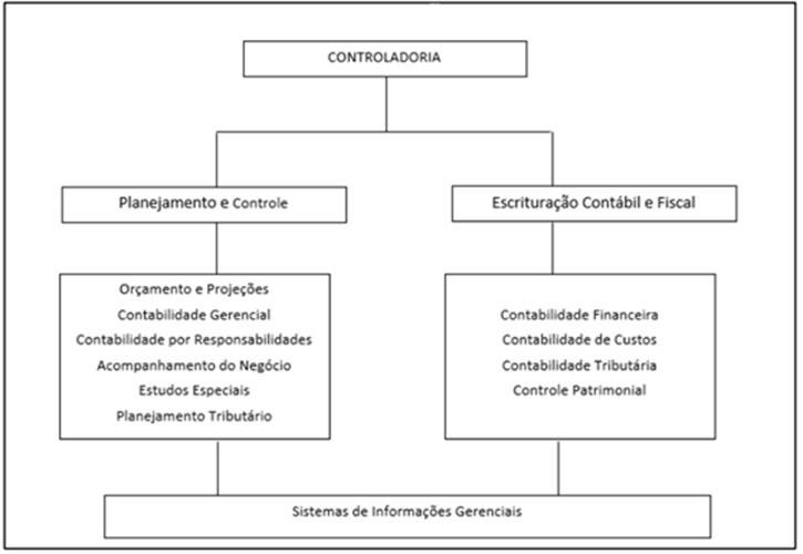 Organograma da controladoria